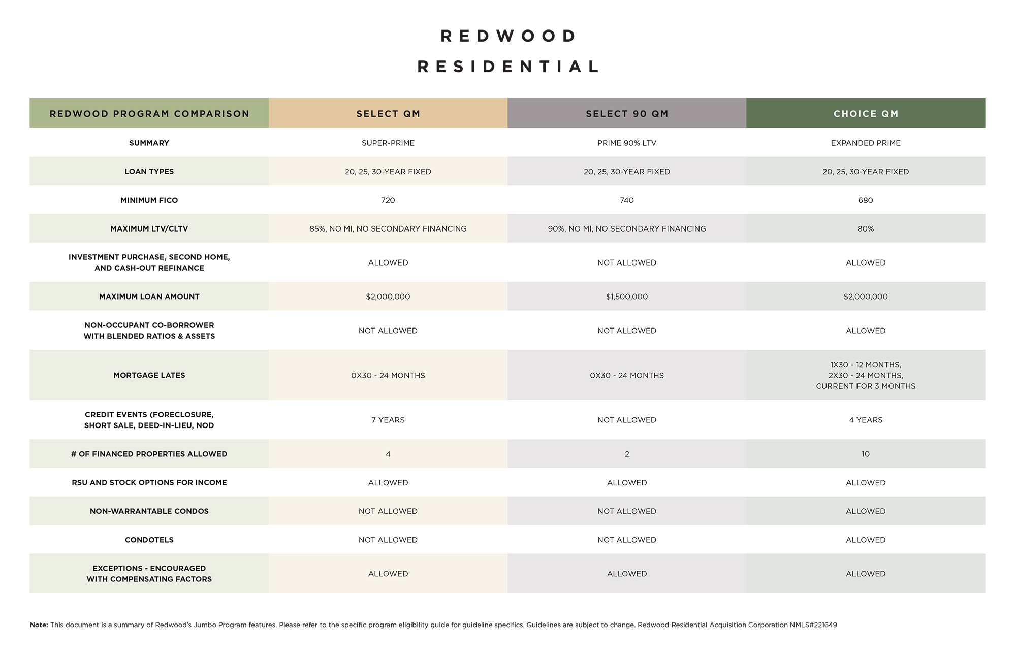 Redwood Trust Program Comparison