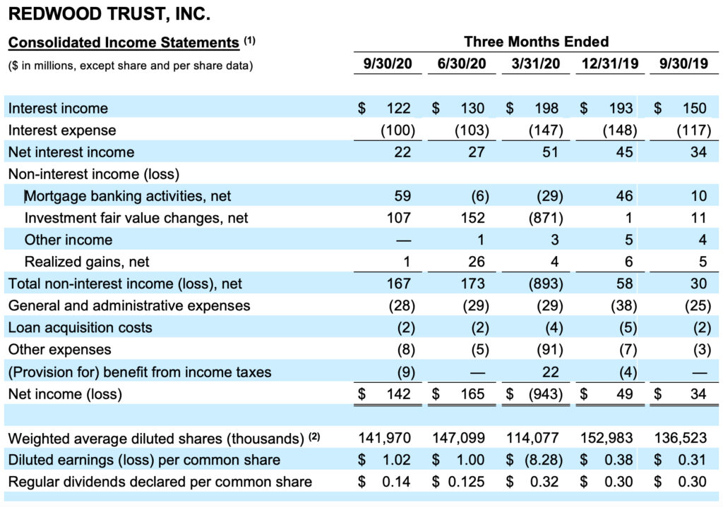 Redwood Trust Consolidated Income Statement 3 month end Oct 2020