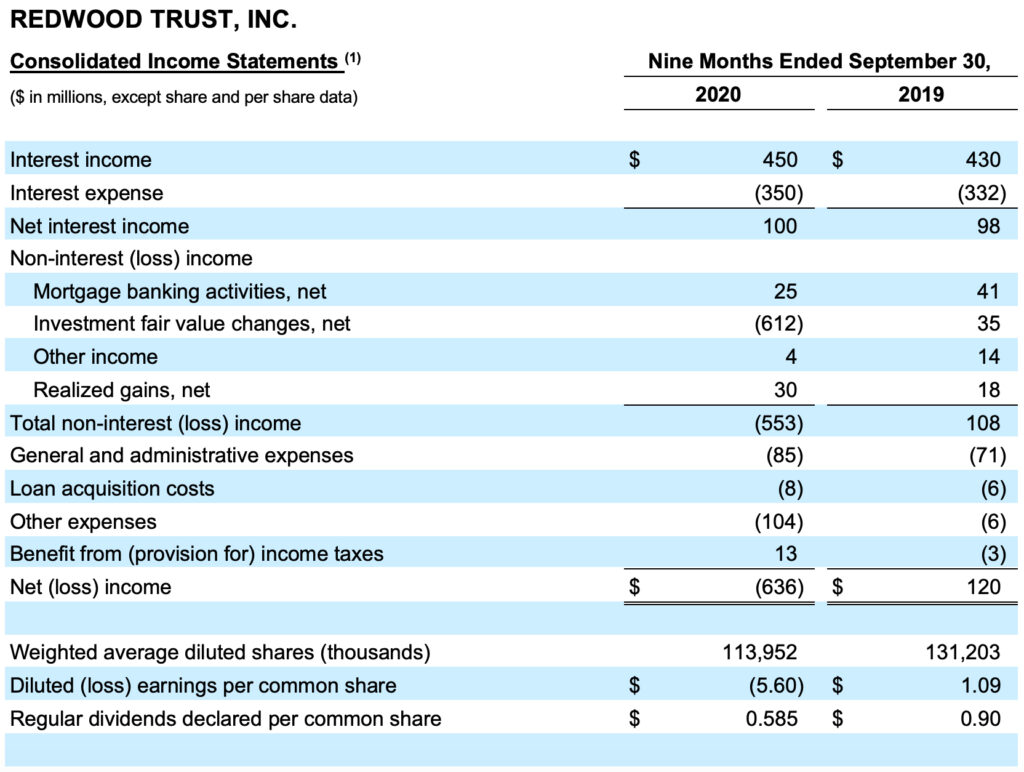 Redwood Trust Consolidated Income Statement 9 month end October 2020